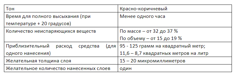 свойства XC-010