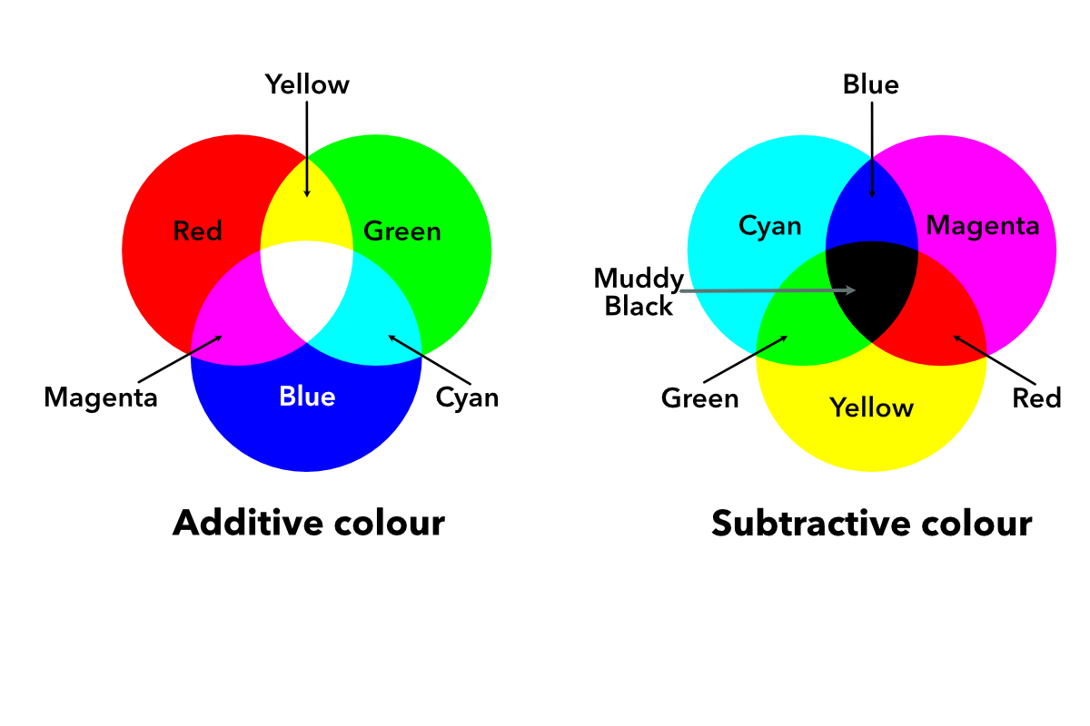 Аддитивная модель и субтрактивная