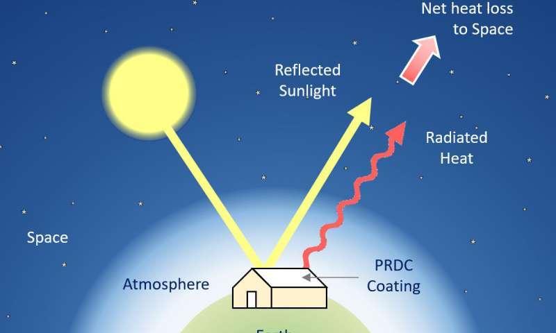 Принцип работы охлаждающего покрытия