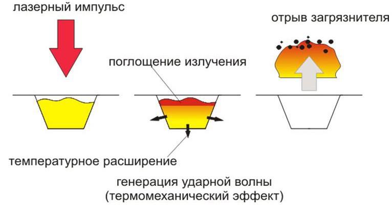 лазерная десорбция