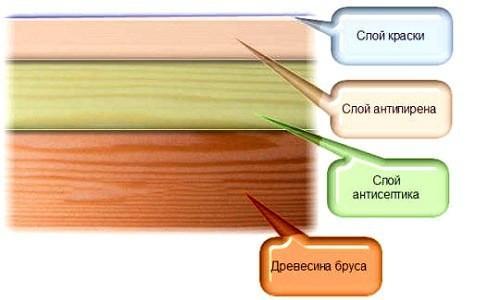 схема защиты деревянного пола в бане