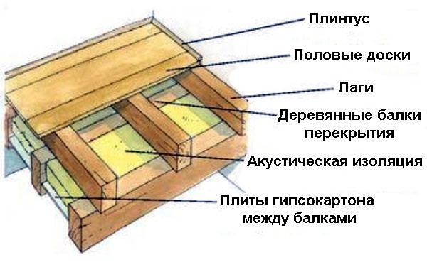 Схема пола на лагах