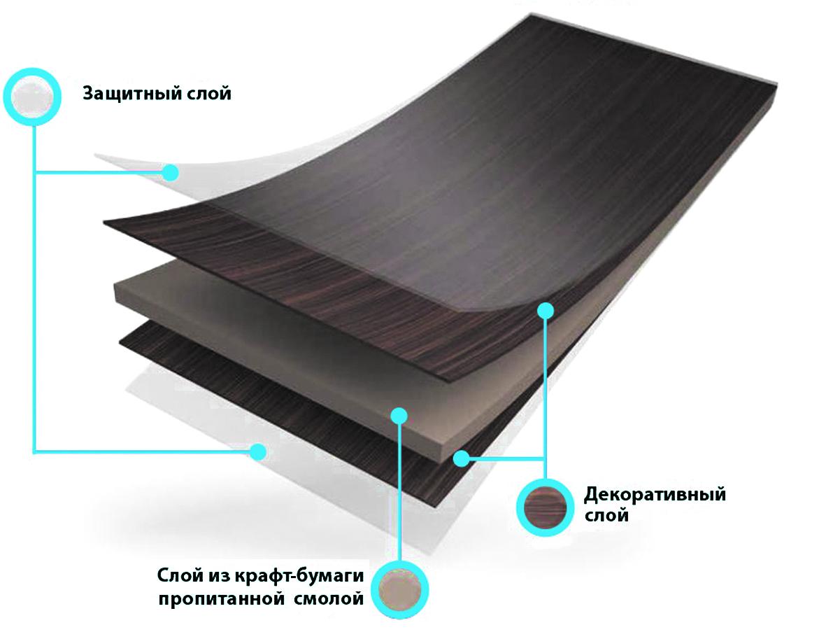 Отделка бумажно-слоистыми полимерами дсп