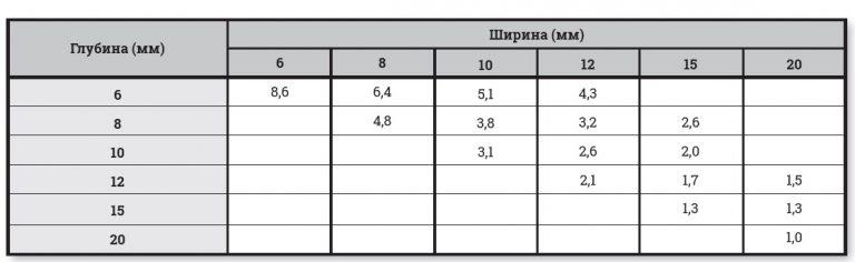Таблица расхода герметика относительно ширины и глубины шва